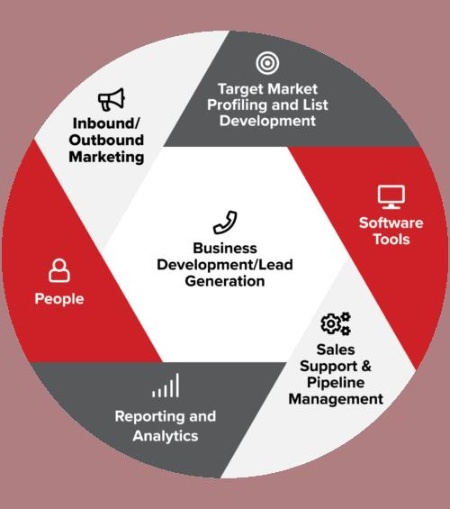 sales lead generation services